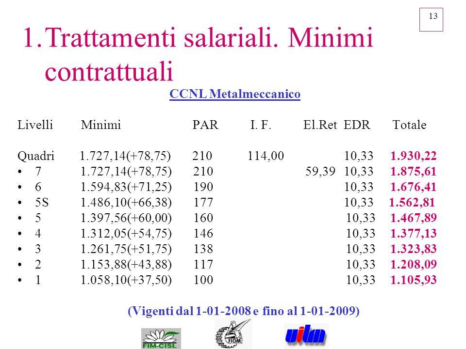 13 CCNL Metalmeccanico Livelli Minimi PAR I. F. El.Ret EDR Totale Quadri 1.727,14(+78,75) 210 114,00 10,331.930,22 7 1.727,14(+78,75) 210 59,3910,33 1