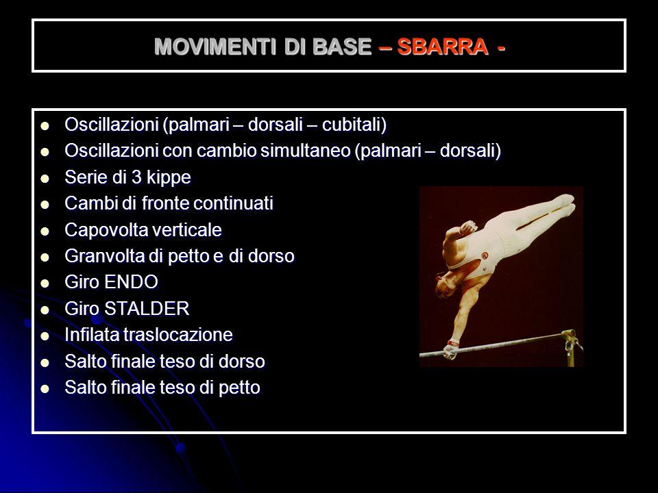 MOVIMENTI DI BASE – PARALLELE - Oscillazioni massima squadra e 10 verticali Oscillazioni massima squadra e 10 verticali Oscillazioni su appoggi e 10 v