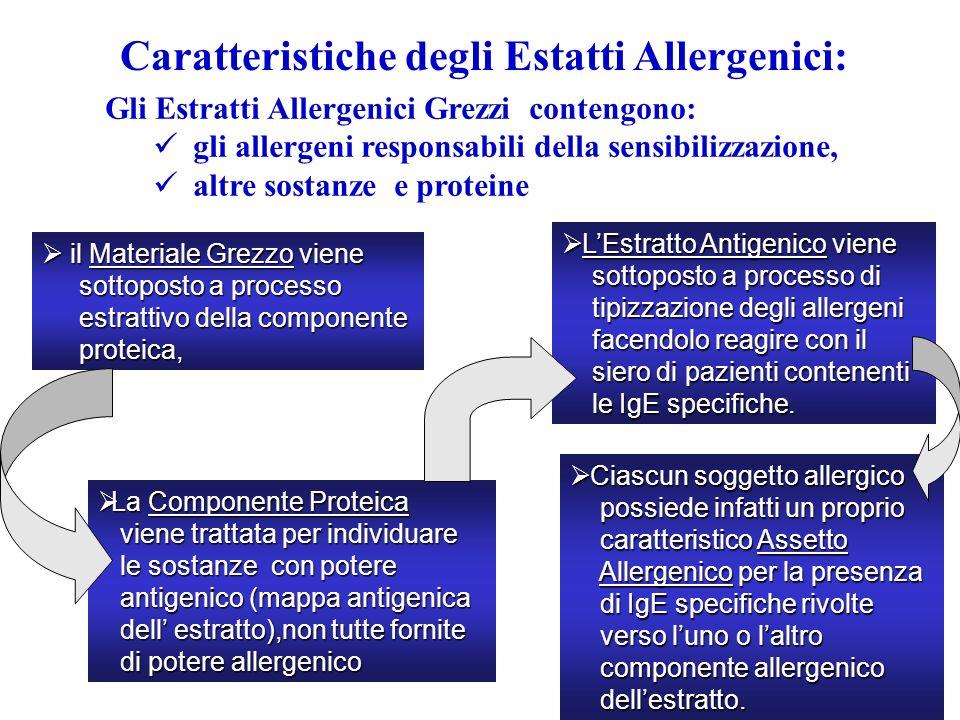 Caratteristiche degli Estatti Allergenici: il Materiale Grezzo viene il Materiale Grezzo viene sottoposto a processo sottoposto a processo estrattivo