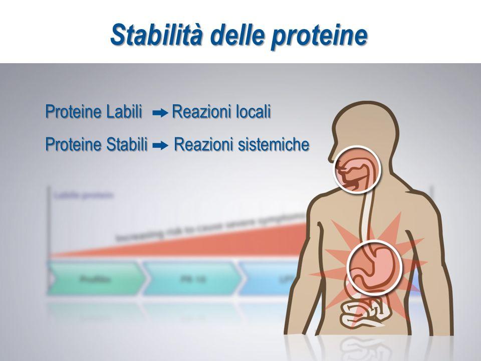 Stabilità delle proteine Proteine Labili Reazioni locali Proteine Stabili Reazioni sistemiche