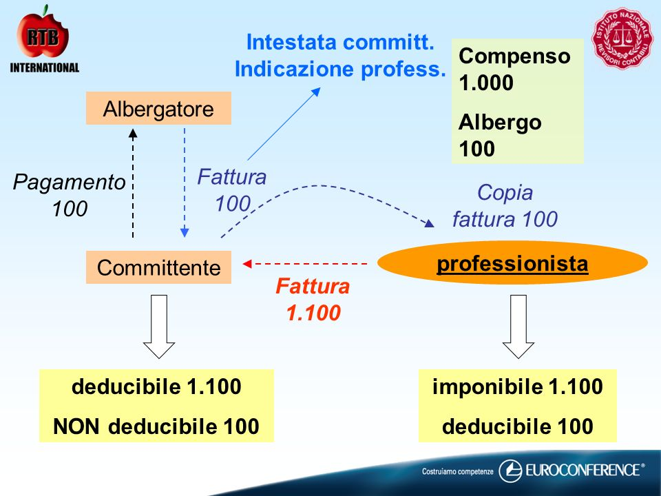Albergatore Committente Compenso 1.000 Albergo 100 Fattura 100 Pagamento 100 professionista Copia fattura 100 Fattura 1.100 deducibile 1.100 NON deducibile 100 imponibile 1.100 deducibile 100 Intestata committ.