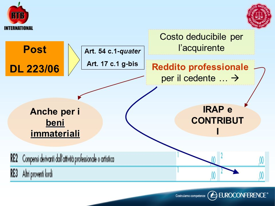 Post DL 223/06 Art. 54 c.1-quater Art. 17 c.1 g-bis Costo deducibile per lacquirente Reddito professionale per il cedente … beni immateriali Anche per