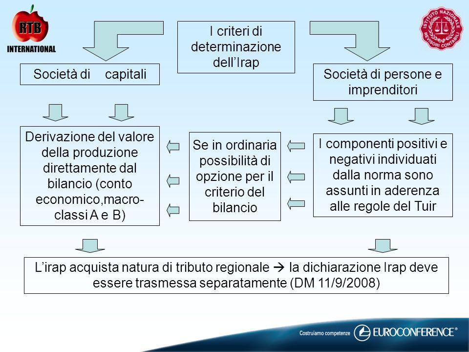 I criteri di determinazione dellIrap Società di capitaliSocietà di persone e imprenditori Derivazione del valore della produzione direttamente dal bil