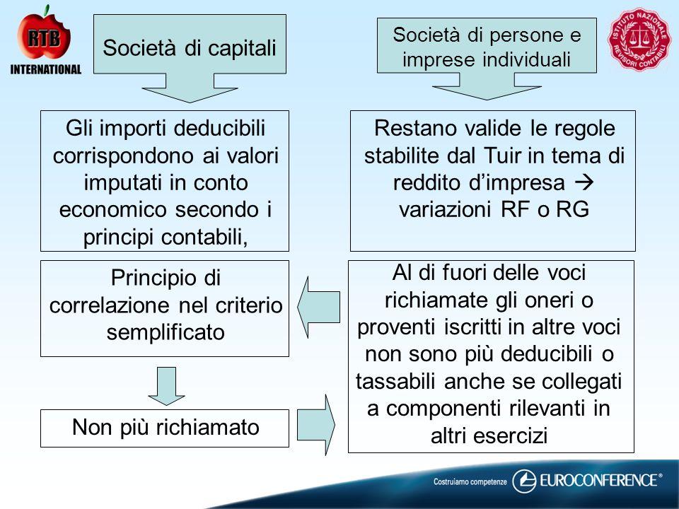 Società di capitali Gli importi deducibili corrispondono ai valori imputati in conto economico secondo i principi contabili, Società di persone e impr