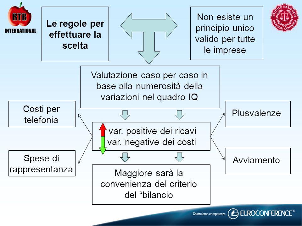 Le regole per effettuare la scelta Non esiste un principio unico valido per tutte le imprese Valutazione caso per caso in base alla numerosità della variazioni nel quadro IQ Maggiore sarà la convenienza del criterio del bilancio var.