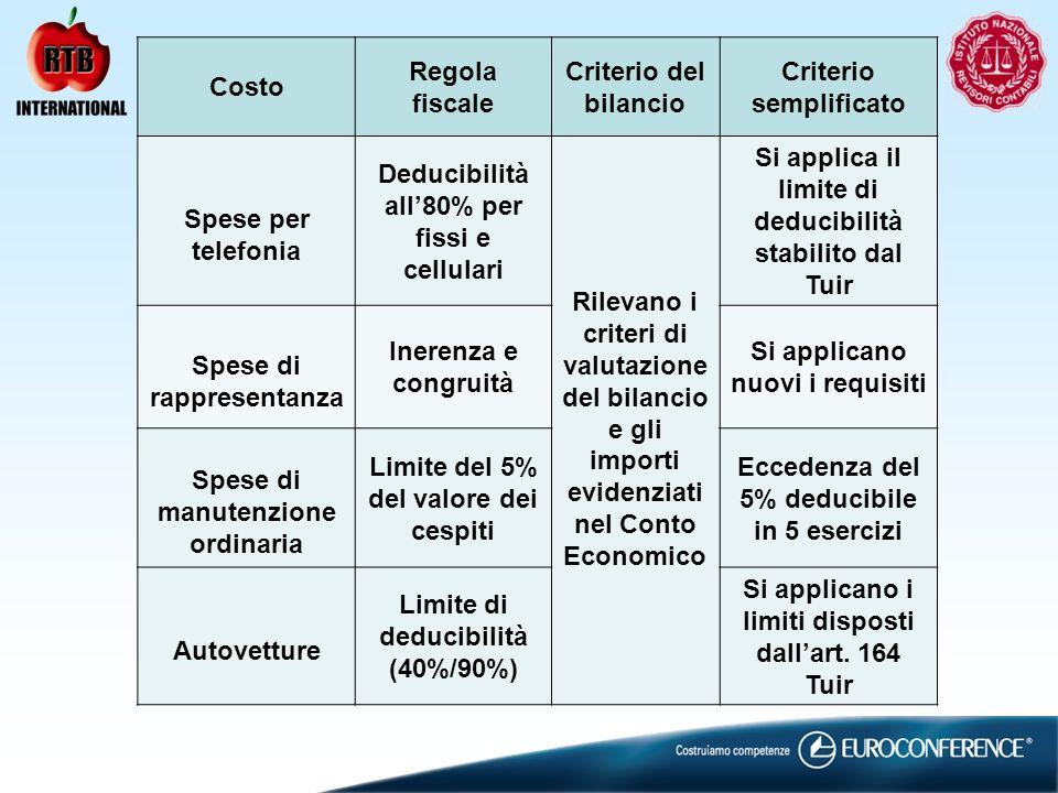 Costo Regola fiscale Criterio del bilancio Criterio semplificato Spese per telefonia Deducibilità all80% per fissi e cellulari Rilevano i criteri di v