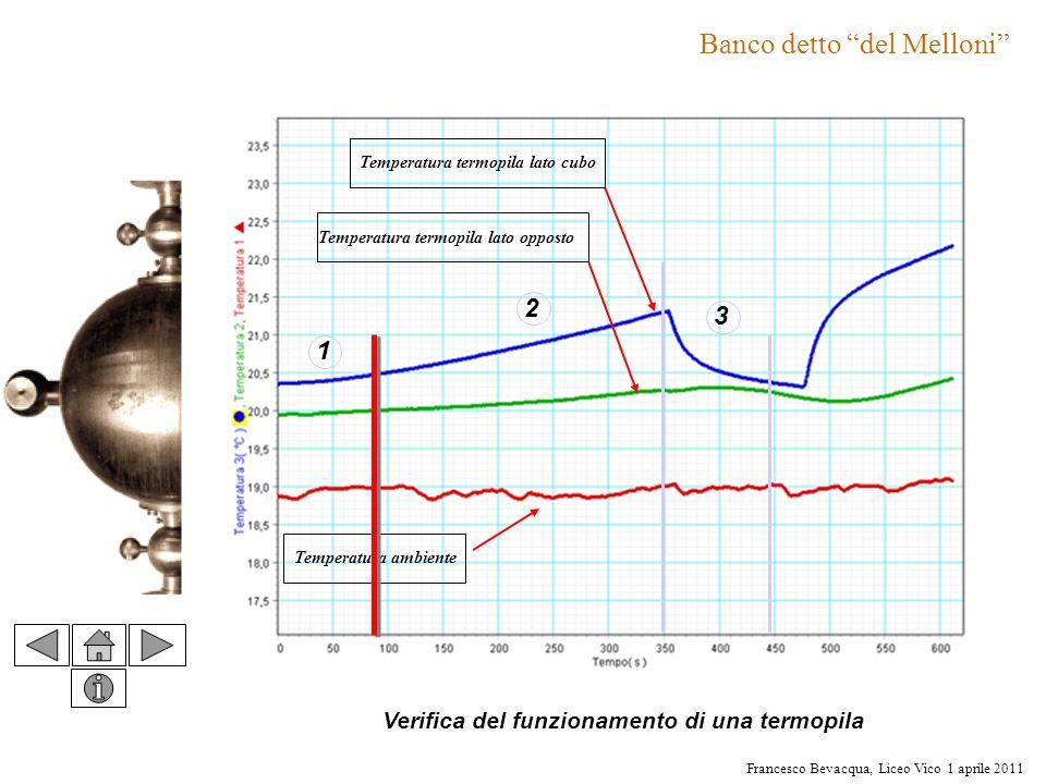 Francesco Bevacqua, Liceo Vico 1 aprile 2011 Temperatura termopila lato cubo Temperatura termopila lato opposto Temperatura ambiente 1 2 3 Verifica de