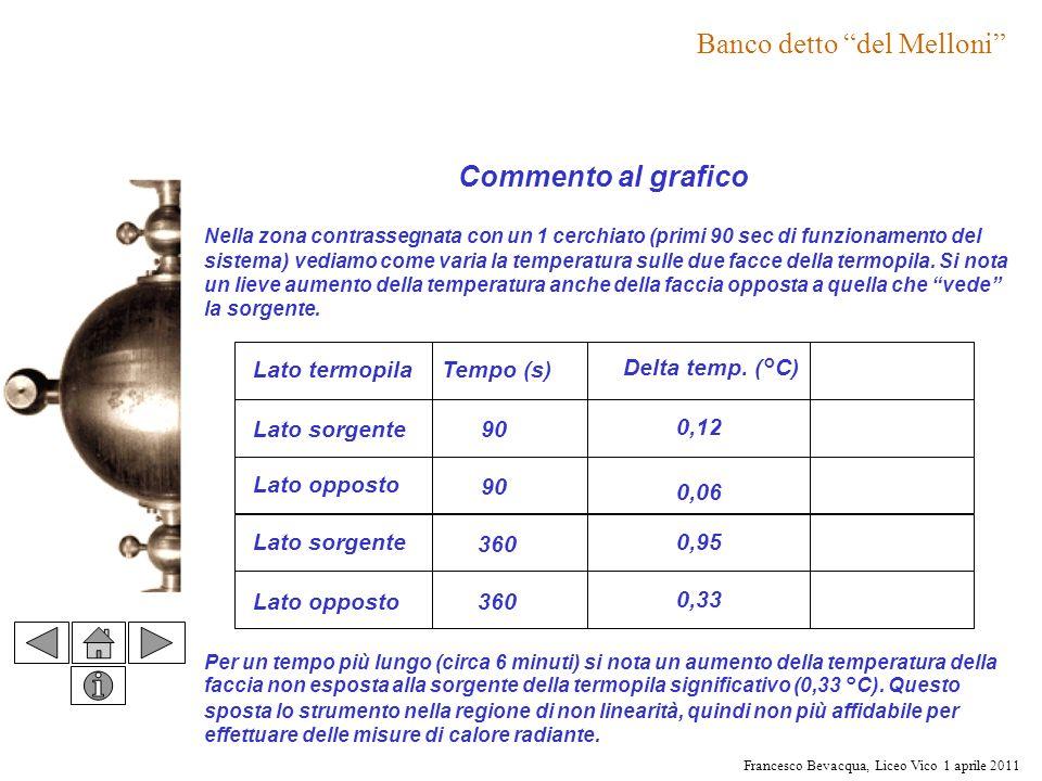 Francesco Bevacqua, Liceo Vico 1 aprile 2011 Commento al grafico Nella zona contrassegnata con un 1 cerchiato (primi 90 sec di funzionamento del siste