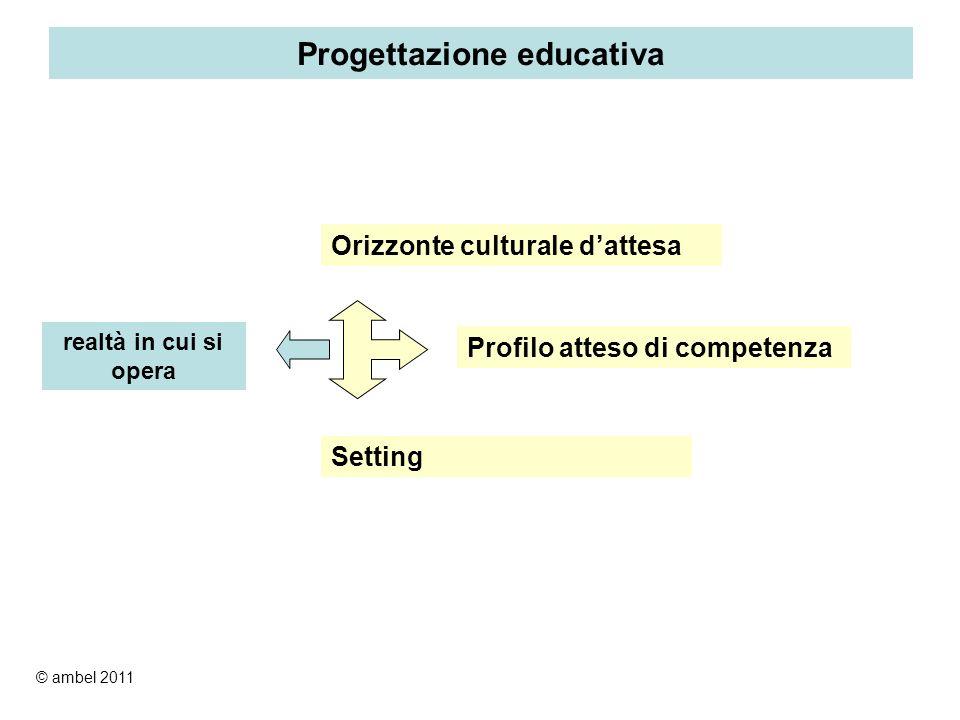 Progettazione educativa Orizzonte culturale dattesa Profilo atteso di competenza Setting realtà in cui si opera © ambel 2011