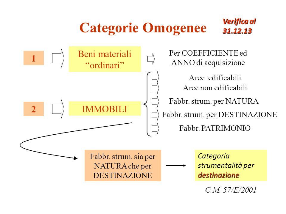 Categorie Omogenee Beni materiali ordinari 1 IMMOBILI 2 Aree non edificabili Fabbr.