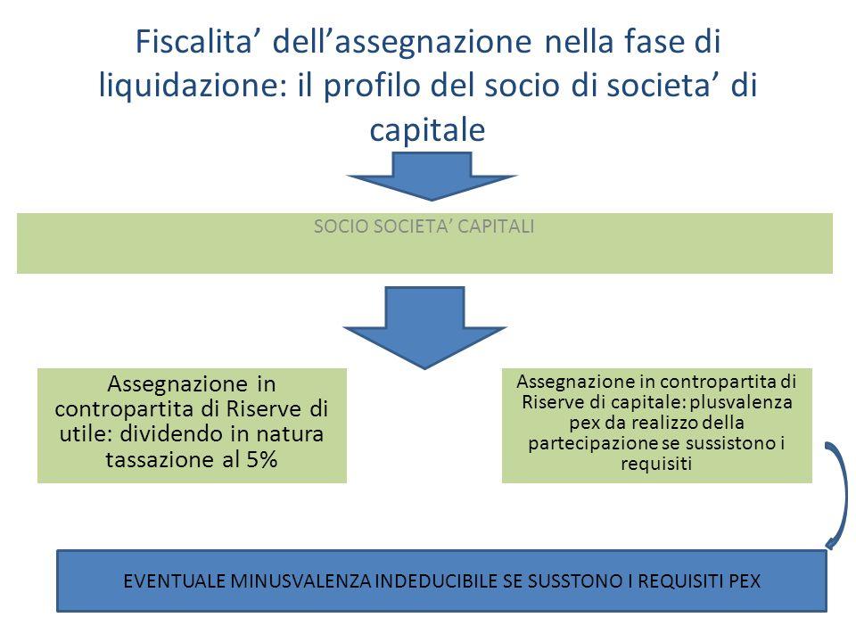 Fiscalita dellassegnazione nella fase di liquidazione: il profilo del socio di societa di capitale SOCIO SOCIETA CAPITALI Assegnazione in contropartita di Riserve di utile: dividendo in natura tassazione al 5% Assegnazione in contropartita di Riserve di capitale: plusvalenza pex da realizzo della partecipazione se sussistono i requisiti EVENTUALE MINUSVALENZA INDEDUCIBILE SE SUSSTONO I REQUISITI PEX