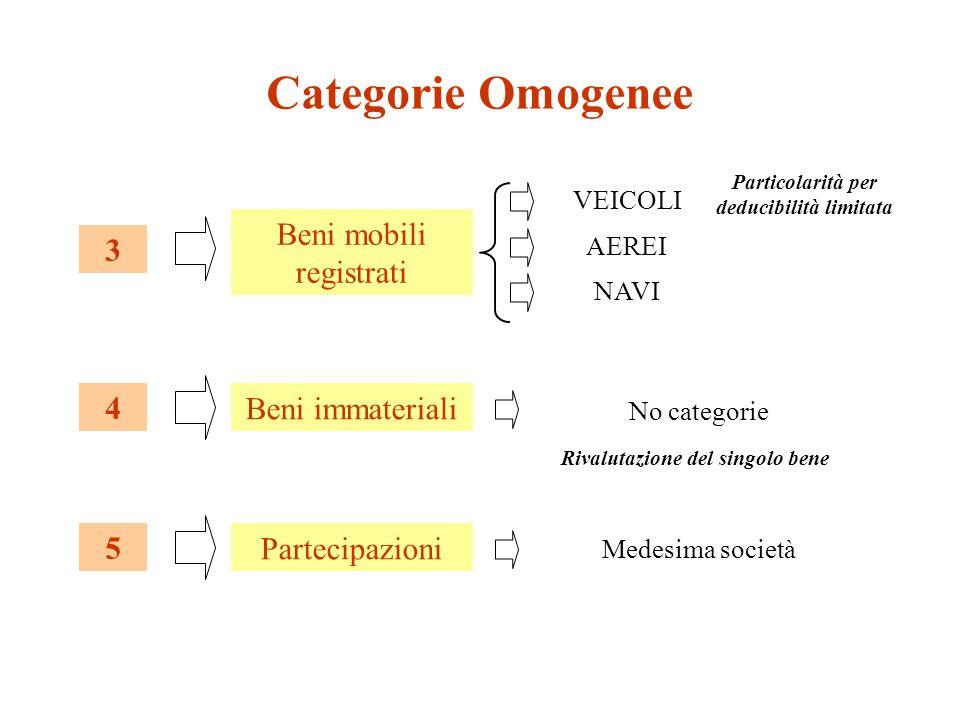 Categorie Omogenee Beni mobili registrati 3 VEICOLI AEREI NAVI Particolarità per deducibilità limitata Beni immateriali 4 No categorie Rivalutazione del singolo bene Partecipazioni 5 Medesima società