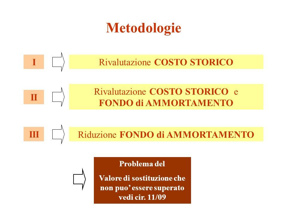 Metodologie Rivalutazione COSTO STORICOI Rivalutazione COSTO STORICO e FONDO di AMMORTAMENTO II Riduzione FONDO di AMMORTAMENTO III Problema del Valore di sostituzione che non puo essere superato vedi cir.