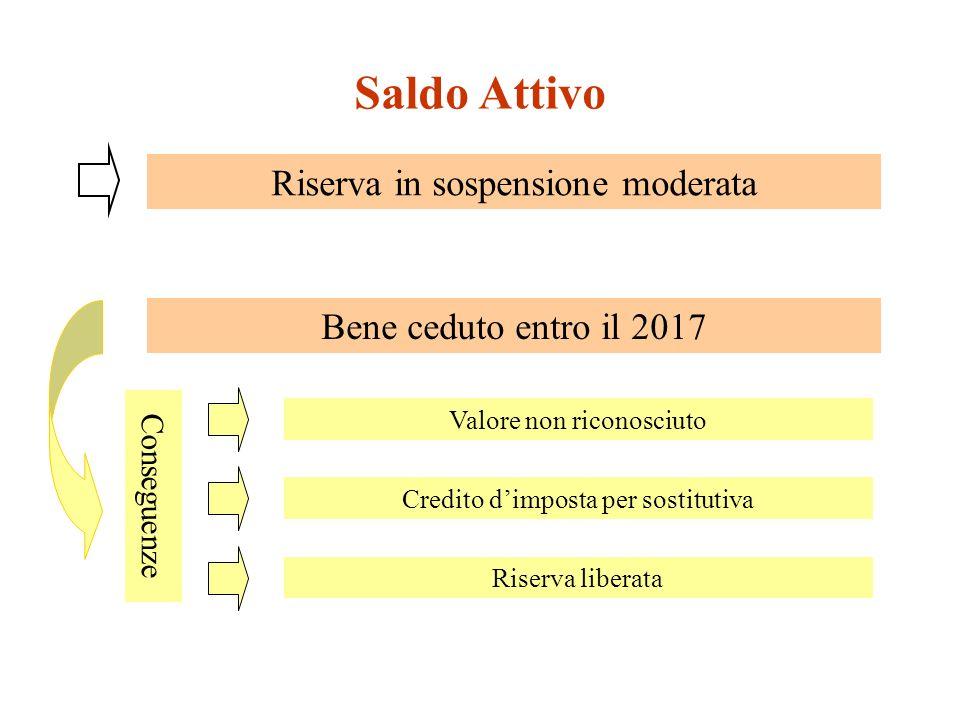 Valore non riconosciuto Conseguenze Saldo Attivo Riserva in sospensione moderata Bene ceduto entro il 2017 Credito dimposta per sostitutiva Riserva liberata