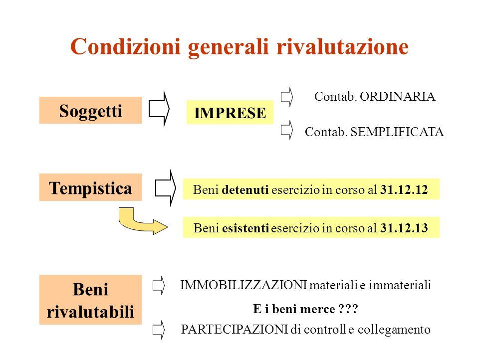 Condizioni generali rivalutazione IMPRESE Soggetti Contab.