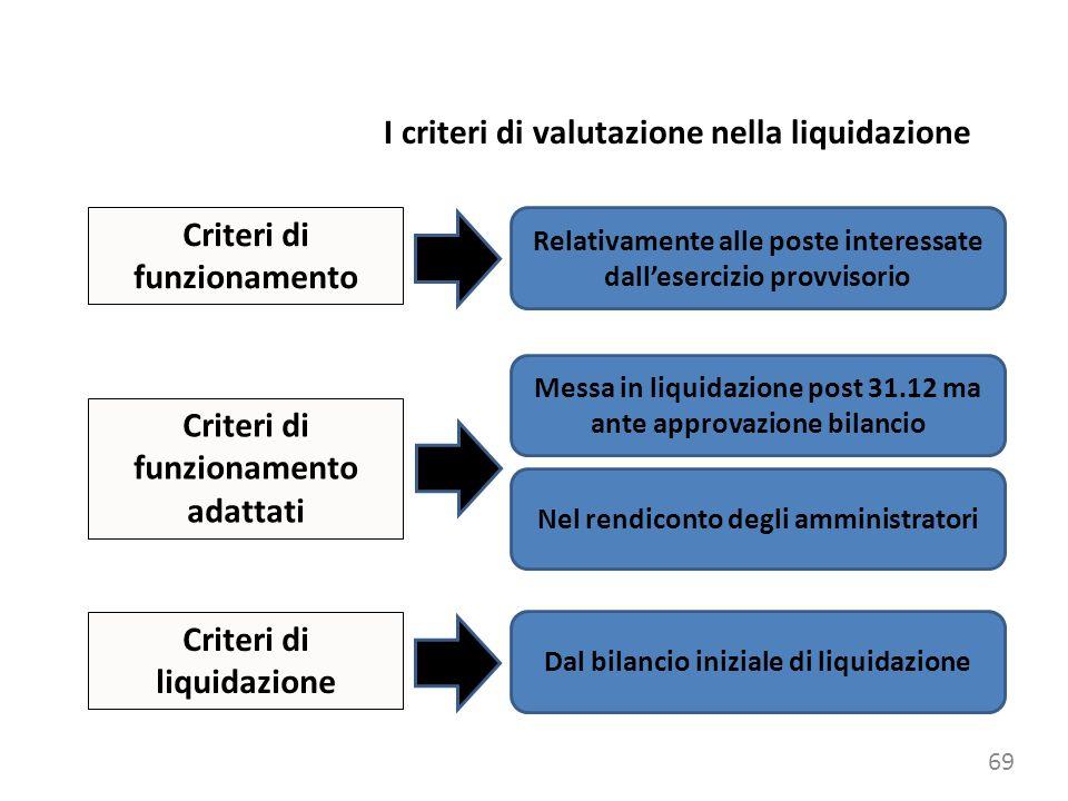 argomento 69 Criteri di funzionamento Nel rendiconto degli amministratori Relativamente alle poste interessate dallesercizio provvisorio Criteri di funzionamento adattati Messa in liquidazione post 31.12 ma ante approvazione bilancio Criteri di liquidazione Dal bilancio iniziale di liquidazione I criteri di valutazione nella liquidazione