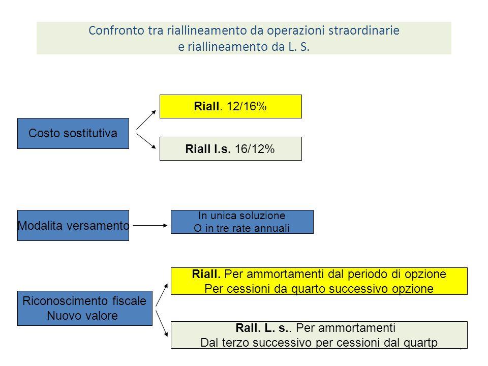 7 Confronto tra riallineamento da operazioni straordinarie e riallineamento da L.
