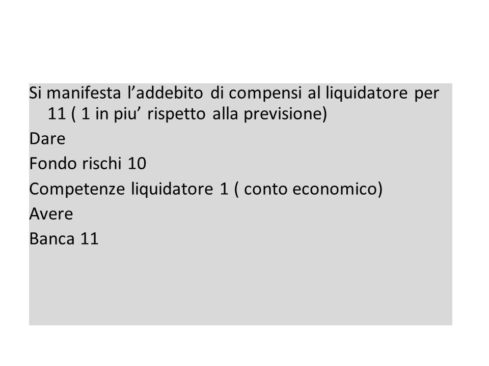 Scrittura contabile esercizio II di liquidazione Si manifesta laddebito di compensi al liquidatore per 11 ( 1 in piu rispetto alla previsione) Dare Fondo rischi 10 Competenze liquidatore 1 ( conto economico) Avere Banca 11