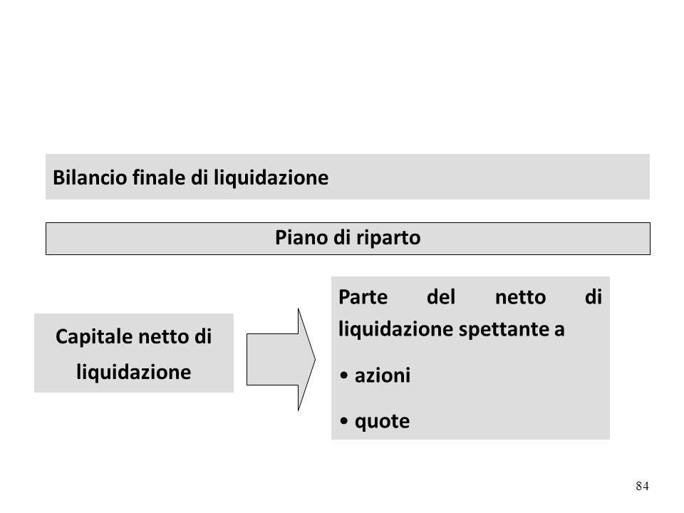 84 Bilancio finale di liquidazione Piano di riparto Capitale netto di liquidazione Parte del netto di liquidazione spettante a azioni quote argomento