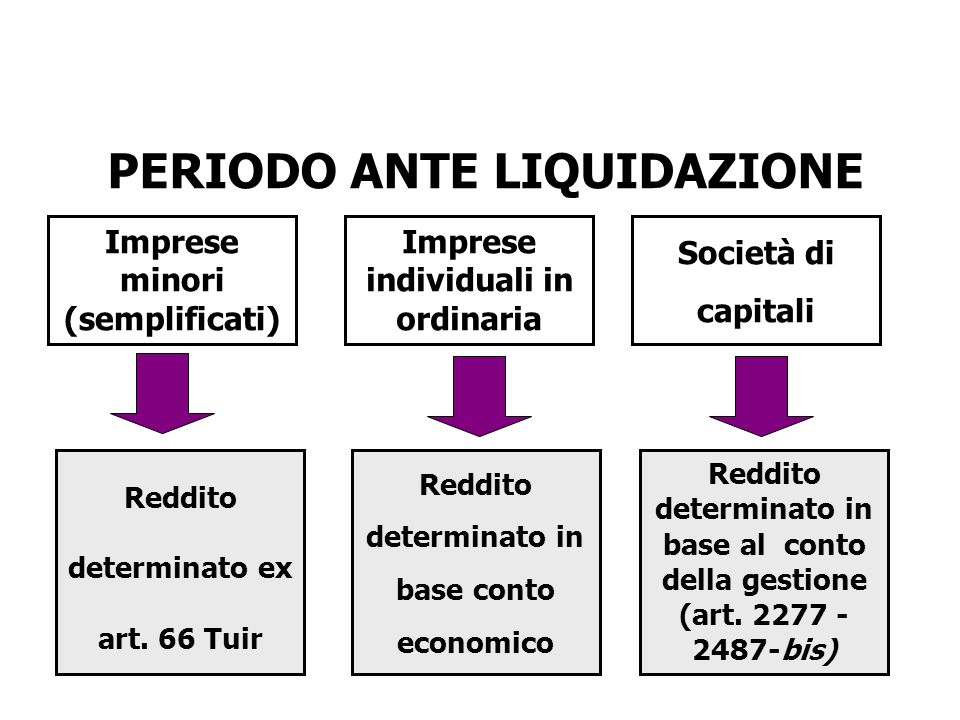 PERIODO ANTE LIQUIDAZIONE Imprese minori (semplificati) Imprese individuali in ordinaria Società di capitali Reddito determinato ex art.
