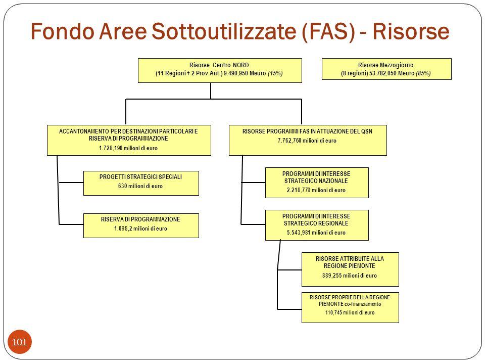 Fondo Aree Sottoutilizzate (FAS) - Risorse 101 Risorse Centro-NORD (11 Regioni + 2 Prov.Aut.) 9.490,950 Meuro (15%) ACCANTONAMENTO PER DESTINAZIONI PARTICOLARI E RISERVA DI PROGRAMMAZIONE 1.728,190 milioni di euro PROGETTI STRATEGICI SPECIALI 630 milioni di euro RISERVA DI PROGRAMMAZIONE 1.098,2 milioni di euro RISORSE PROGRAMMI FAS IN ATTUAZIONE DEL QSN 7.762,760 milioni di euro PROGRAMMI DI INTERESSE STRATEGICO NAZIONALE 2.218,779 milioni di euro PROGRAMMI DI INTERESSE STRATEGICO REGIONALE 5.543,981 milioni di euro RISORSE ATTRIBUITE ALLA REGIONE PIEMONTE 889,255 milioni di euro RISORSE PROPRIE DELLA REGIONE PIEMONTE co-finanziamento 110,745 milioni di euro Risorse Mezzogiorno (8 regioni) 53.782,050 Meuro (85%)