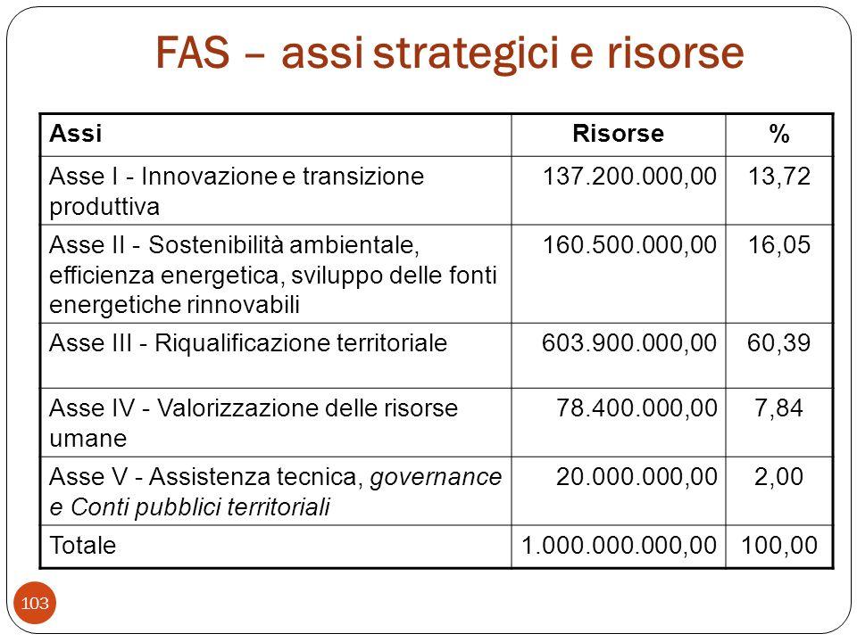 FAS – assi strategici e risorse 103 AssiRisorse% Asse I - Innovazione e transizione produttiva 137.200.000,0013,72 Asse II - Sostenibilità ambientale, efficienza energetica, sviluppo delle fonti energetiche rinnovabili 160.500.000,0016,05 Asse III - Riqualificazione territoriale603.900.000,0060,39 Asse IV - Valorizzazione delle risorse umane 78.400.000,007,84 Asse V - Assistenza tecnica, governance e Conti pubblici territoriali 20.000.000,002,00 Totale1.000.000.000,00100,00