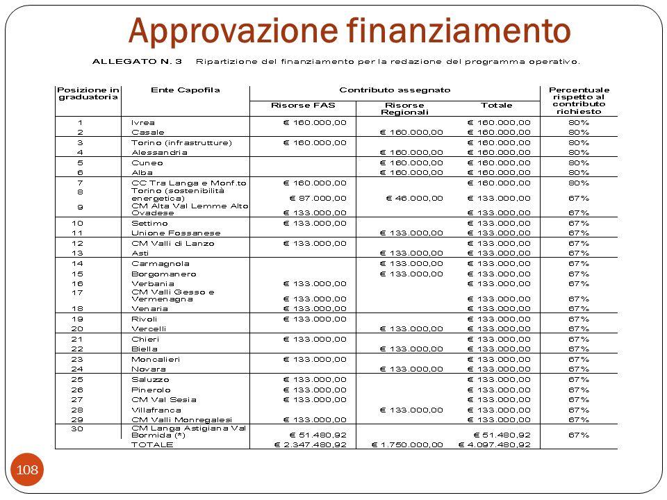 Approvazione finanziamento 108
