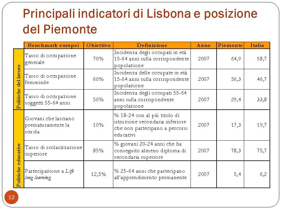 Principali indicatori di Lisbona e posizione del Piemonte 12