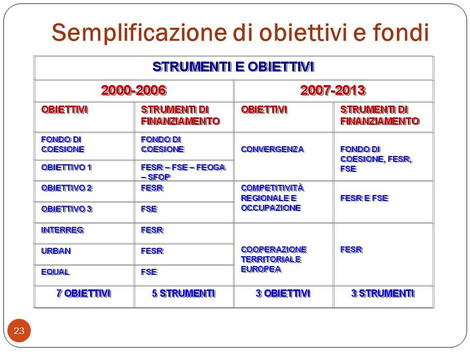 Semplificazione di obiettivi e fondi 23