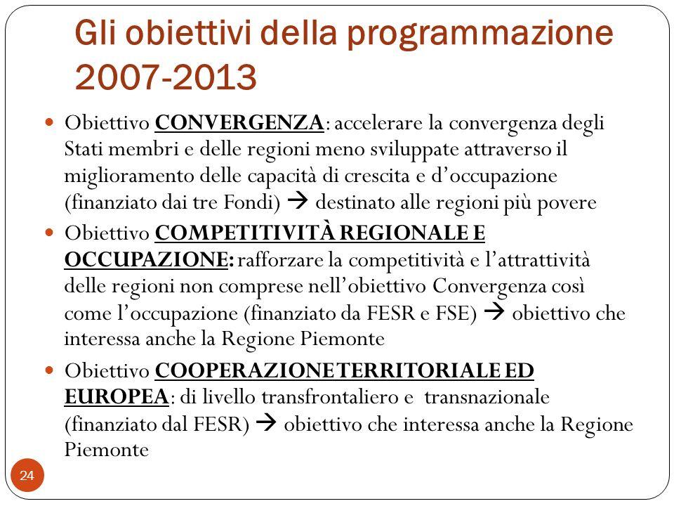 Gli obiettivi della programmazione 2007-2013 24 Obiettivo CONVERGENZA: accelerare la convergenza degli Stati membri e delle regioni meno sviluppate attraverso il miglioramento delle capacità di crescita e doccupazione (finanziato dai tre Fondi) destinato alle regioni più povere Obiettivo COMPETITIVITÀ REGIONALE E OCCUPAZIONE: rafforzare la competitività e lattrattività delle regioni non comprese nellobiettivo Convergenza così come loccupazione (finanziato da FESR e FSE) obiettivo che interessa anche la Regione Piemonte Obiettivo COOPERAZIONE TERRITORIALE ED EUROPEA: di livello transfrontaliero e transnazionale (finanziato dal FESR) obiettivo che interessa anche la Regione Piemonte