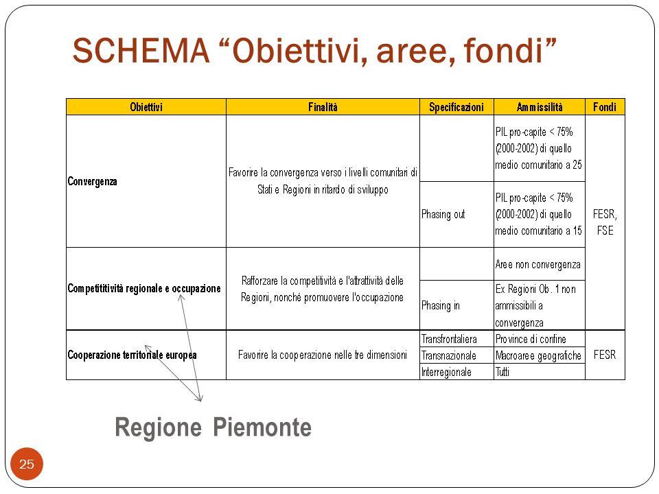 SCHEMA Obiettivi, aree, fondi 25 Regione Piemonte