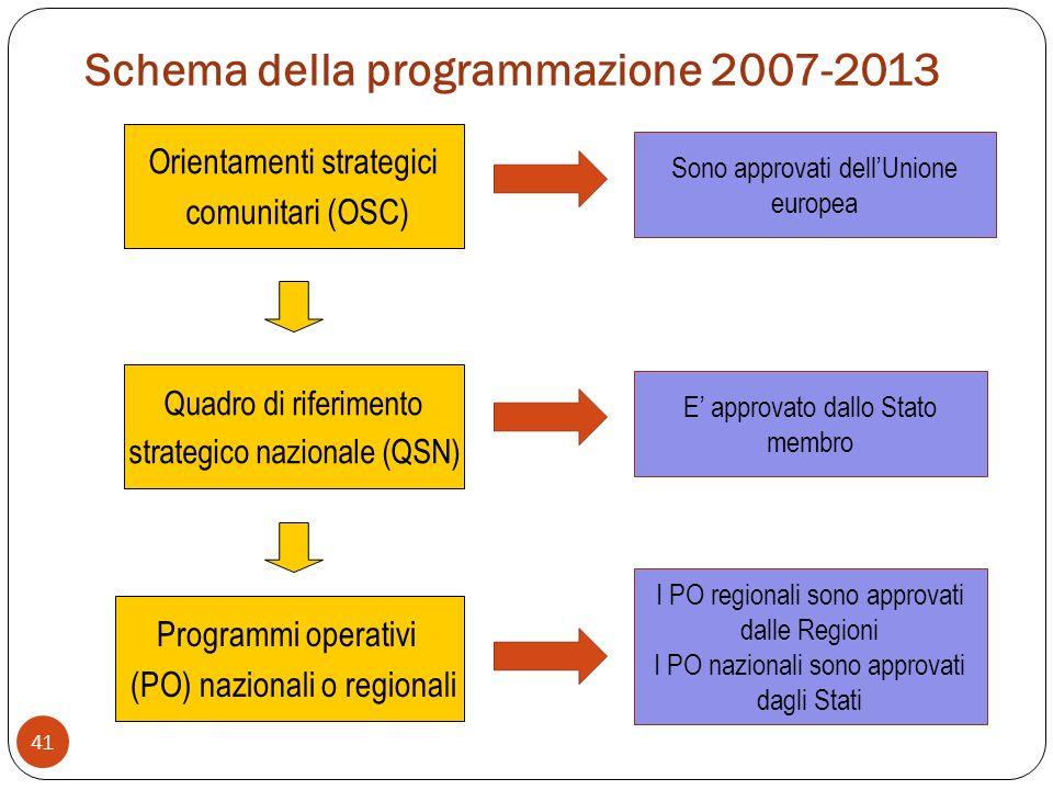 Schema della programmazione 2007-2013 41 Orientamenti strategici comunitari (OSC) Quadro di riferimento strategico nazionale (QSN) Programmi operativi (PO) nazionali o regionali Sono approvati dellUnione europea E approvato dallo Stato membro I PO regionali sono approvati dalle Regioni I PO nazionali sono approvati dagli Stati