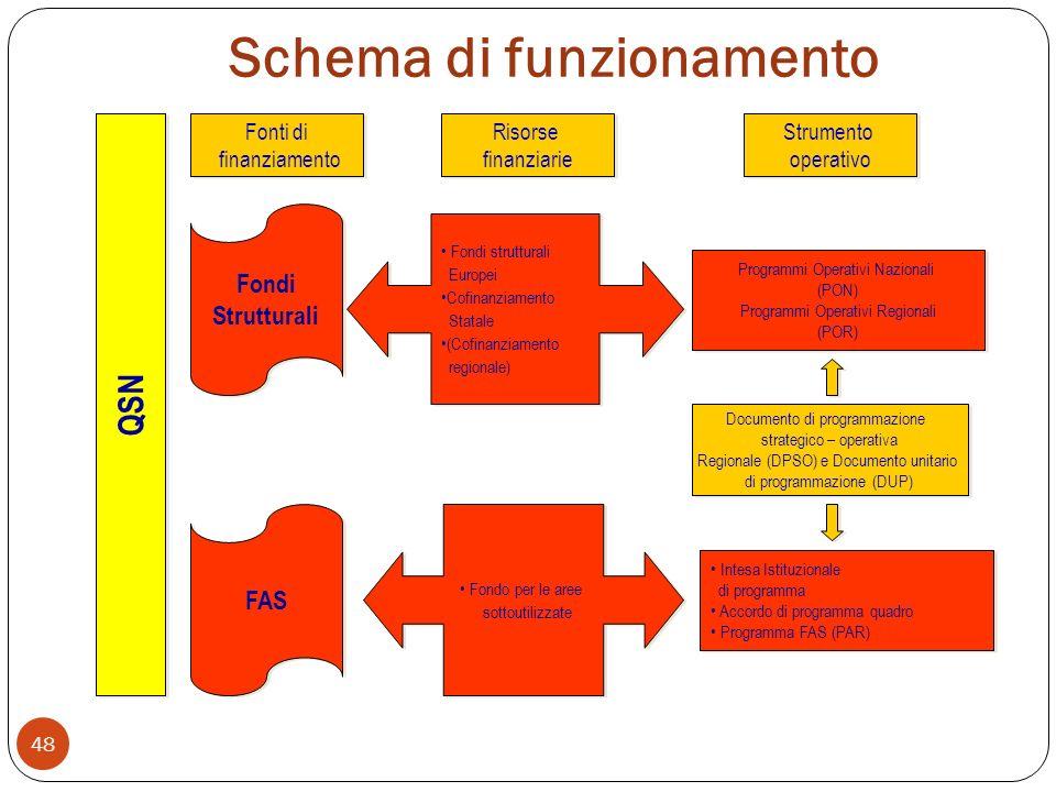 Schema di funzionamento 48 Programmi Operativi Nazionali (PON) Programmi Operativi Regionali (POR) Programmi Operativi Nazionali (PON) Programmi Operativi Regionali (POR) Fondi Strutturali Fondi Strutturali Risorse finanziarie Risorse finanziarie Fondi strutturali Europei Cofinanziamento Statale (Cofinanziamento regionale) Fondi strutturali Europei Cofinanziamento Statale (Cofinanziamento regionale) Fonti di finanziamento Fonti di finanziamento Strumento operativo Strumento operativo FAS QSN Fondo per le aree sottoutilizzate Fondo per le aree sottoutilizzate Intesa Istituzionale di programma Accordo di programma quadro Programma FAS (PAR) Intesa Istituzionale di programma Accordo di programma quadro Programma FAS (PAR) Documento di programmazione strategico – operativa Regionale (DPSO) e Documento unitario di programmazione (DUP) Documento di programmazione strategico – operativa Regionale (DPSO) e Documento unitario di programmazione (DUP)