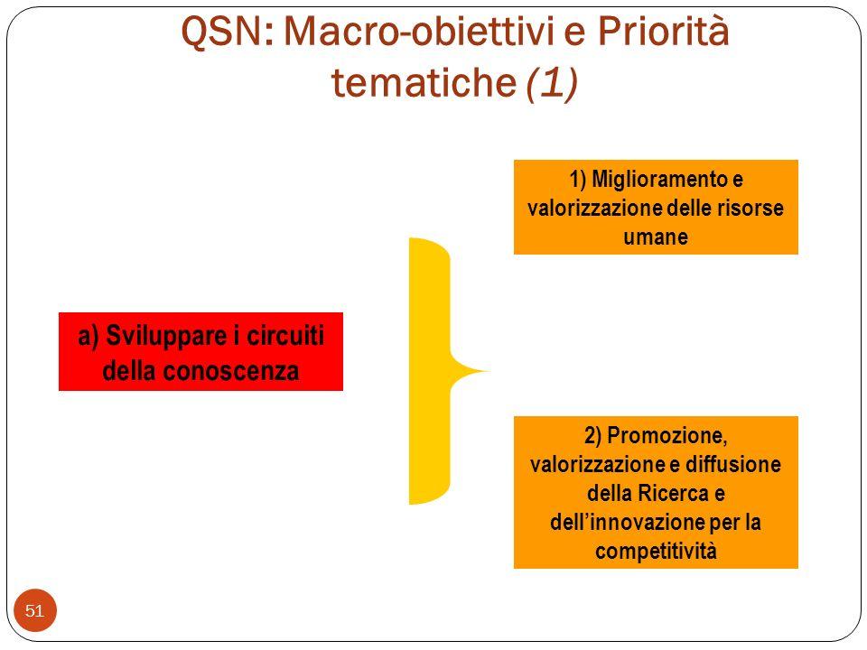 QSN: Macro-obiettivi e Priorità tematiche (1) 51 a) Sviluppare i circuiti della conoscenza 1) Miglioramento e valorizzazione delle risorse umane 2) Promozione, valorizzazione e diffusione della Ricerca e dellinnovazione per la competitività