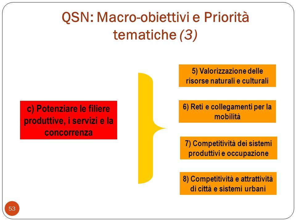 QSN: Macro-obiettivi e Priorità tematiche (3) 53 c) Potenziare le filiere produttive, i servizi e la concorrenza 5) Valorizzazione delle risorse naturali e culturali 6) Reti e collegamenti per la mobilità 7) Competitività dei sistemi produttivi e occupazione 8) Competitività e attrattività di città e sistemi urbani