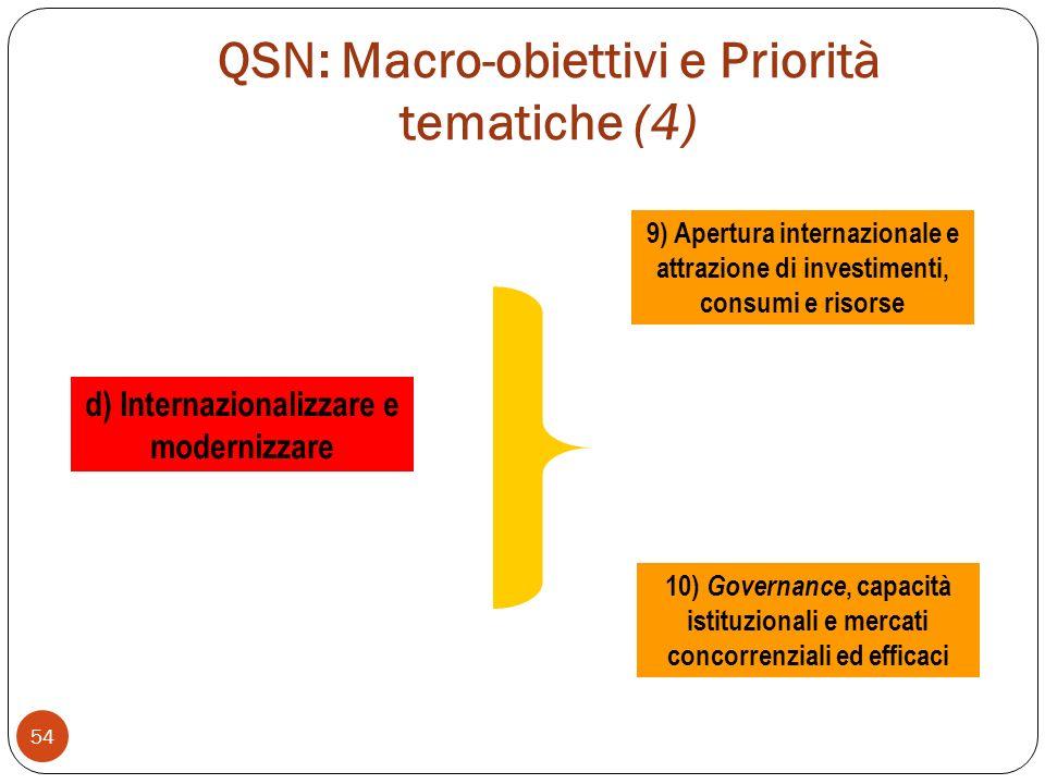 QSN: Macro-obiettivi e Priorità tematiche (4) 54 d) Internazionalizzare e modernizzare 9) Apertura internazionale e attrazione di investimenti, consumi e risorse 10) Governance, capacità istituzionali e mercati concorrenziali ed efficaci