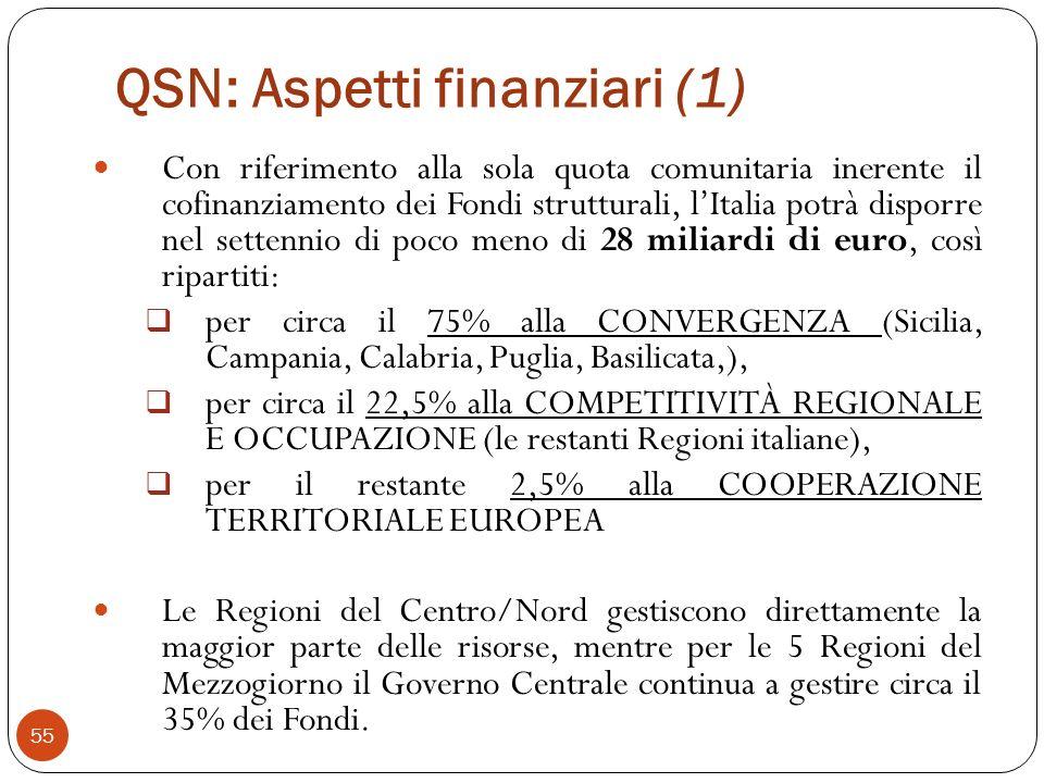 QSN: Aspetti finanziari (1) Con riferimento alla sola quota comunitaria inerente il cofinanziamento dei Fondi strutturali, lItalia potrà disporre nel settennio di poco meno di 28 miliardi di euro, così ripartiti: per circa il 75% alla CONVERGENZA (Sicilia, Campania, Calabria, Puglia, Basilicata,), per circa il 22,5% alla COMPETITIVITÀ REGIONALE E OCCUPAZIONE (le restanti Regioni italiane), per il restante 2,5% alla COOPERAZIONE TERRITORIALE EUROPEA Le Regioni del Centro/Nord gestiscono direttamente la maggior parte delle risorse, mentre per le 5 Regioni del Mezzogiorno il Governo Centrale continua a gestire circa il 35% dei Fondi.