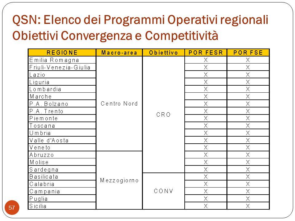 QSN: Elenco dei Programmi Operativi regionali Obiettivi Convergenza e Competitività 57