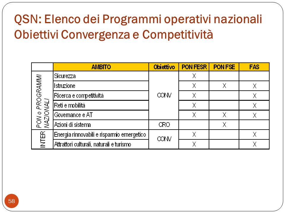 QSN: Elenco dei Programmi operativi nazionali Obiettivi Convergenza e Competitività 58