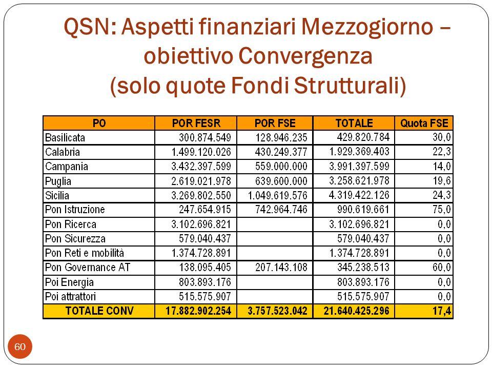 QSN: Aspetti finanziari Mezzogiorno – obiettivo Convergenza (solo quote Fondi Strutturali) 60