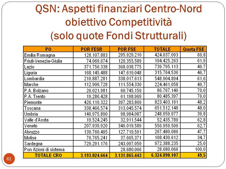 QSN: Aspetti finanziari Centro-Nord obiettivo Competitività (solo quote Fondi Strutturali) 61