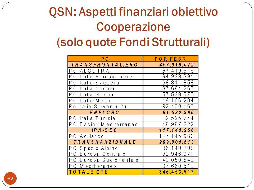 QSN: Aspetti finanziari obiettivo Cooperazione (solo quote Fondi Strutturali) 62