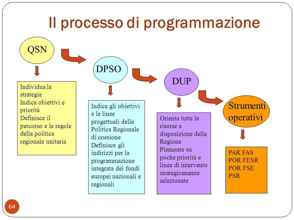 Il processo di programmazione 64 QSN DUP Strumenti operativi Individua la strategia Indica obiettivi e priorità Definisce il percorso e le regole della politica regionale unitaria DPSO Indica gli obiettivi e le linee progettuali della Politica Regionale di coesione Definisce gli indirizzi per la programmazione integrata dei fondi europei nazionali e regionali Orienta tutte le risorse a disposizione della Regione Piemonte su poche priorità e linee di intervento strategicamente selezionate PAR FAS POR FESR POR FSE PSR