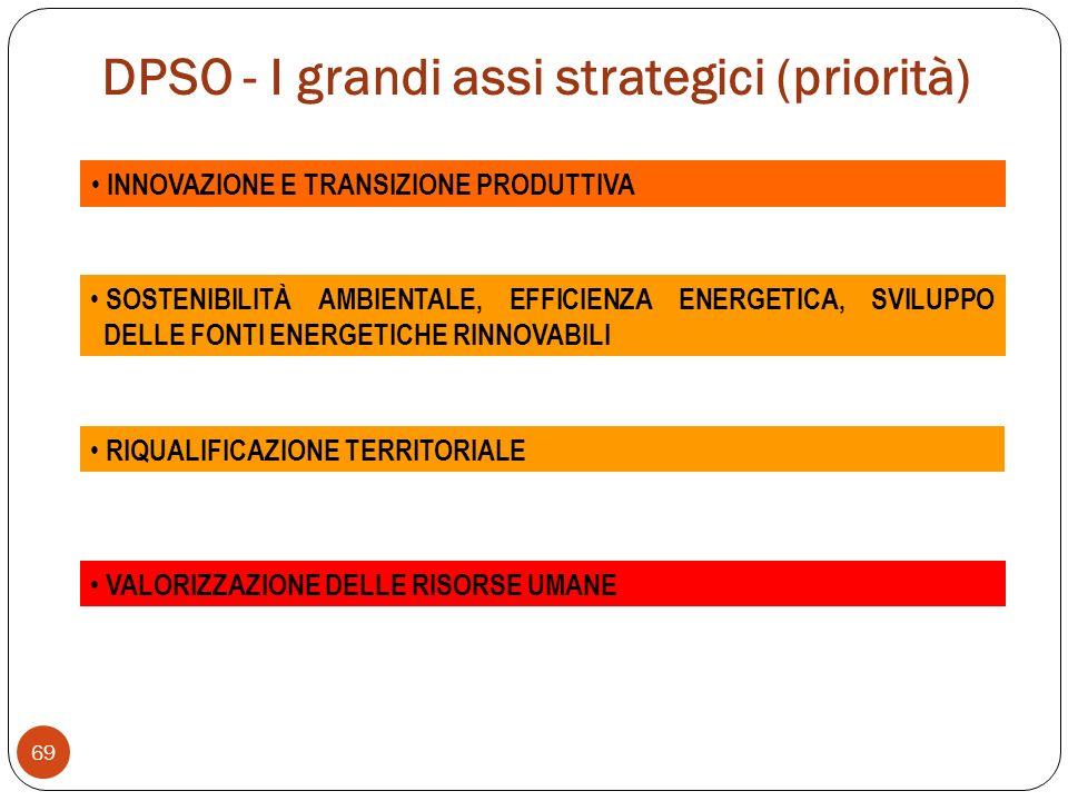 DPSO - I grandi assi strategici (priorità) 69 INNOVAZIONE E TRANSIZIONE PRODUTTIVA SOSTENIBILITÀ AMBIENTALE, EFFICIENZA ENERGETICA, SVILUPPO DELLE FONTI ENERGETICHE RINNOVABILI RIQUALIFICAZIONE TERRITORIALE VALORIZZAZIONE DELLE RISORSE UMANE