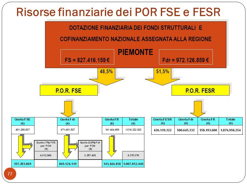 Risorse finanziarie dei POR FSE e FESR 77 51,5% 48,5% P.O.R.