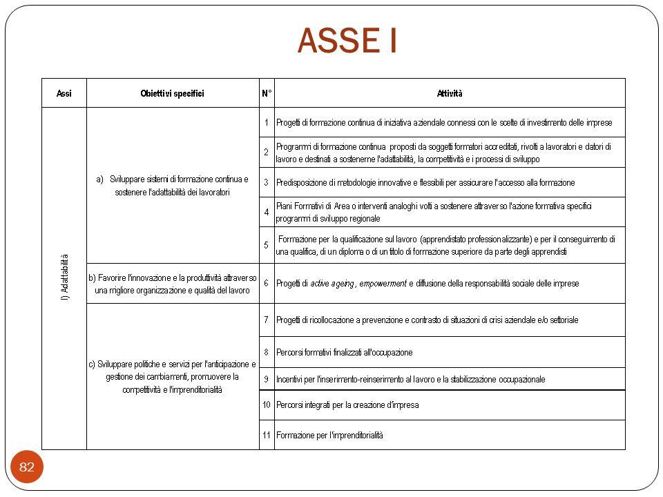 ASSE I 82
