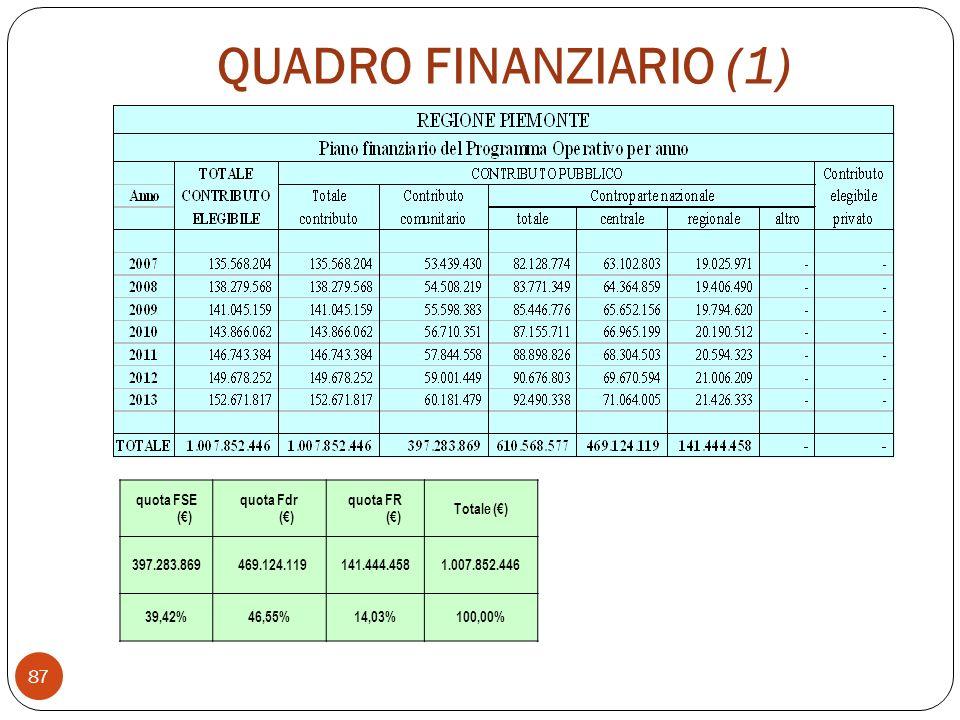 QUADRO FINANZIARIO (1) 87 quota FSE () quota Fdr () quota FR () Totale () 397.283.869 469.124.119 141.444.4581.007.852.446 39,42%46,55%14,03%100,00%
