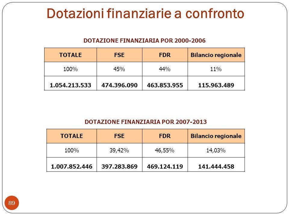 Dotazioni finanziarie a confronto DOTAZIONE FINANZIARIA POR 2000-2006 TOTALEFSEFDRBilancio regionale 100%45%44%11% 1.054.213.533474.396.090463.853.955115.963.489 DOTAZIONE FINANZIARIA POR 2007-2013 TOTALEFSEFDRBilancio regionale 100%39,42%46,55%14,03% 1.007.852.446397.283.869469.124.119141.444.458 89