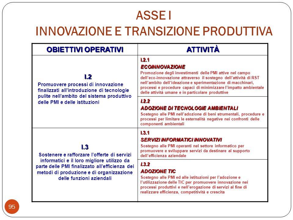 OBIETTIVI OPERATIVI ATTIVITÀ I.2 Promuovere processi di innovazione finalizzati allintroduzione di tecnologie pulite nellambito del sistema produttivo delle PMI e delle istituzioni I.2.1ECOINNOVAZIONE Promozione degli investimenti delle PMI attive nel campo delleco-innovazione attraverso il sostegno dellattività di RST nellambito dellideazione e sperimentazione di macchinari, processi e procedure capaci di minimizzare limpatto ambientale delle attività umane e in particolare produttive I.2.2 ADOZIONE DI TECNOLOGIE AMBIENTALI Sostegno alle PMI nelladozione di beni strumentali, procedure e processi per limitare le esternalità negative nei confronti delle componenti ambientali I.3 Sostenere e rafforzare lofferte di servizi informatici e il loro migliore utilizzo da parte delle PMI finalizzato allefficienza dei metodi di produzione e di organizzazione delle funzioni aziendali I.3.1 SERVIZI INFORMATICI INNOVATIVI Sostegno alle PMI operanti nel settore informatico per promuovere e sviluppare servizi da destinare al supporto dellefficienza aziendale I.3.2 ADOZIONE TIC Sostegno alle PMI ed alle istituzioni per ladozione e lutilizzazione delle TIC per promuovere innovazione nei processi produttivi e nellerogazione di servizi al fine di realizzare efficienza, competitività e crescita ASSE I INNOVAZIONE E TRANSIZIONE PRODUTTIVA 95