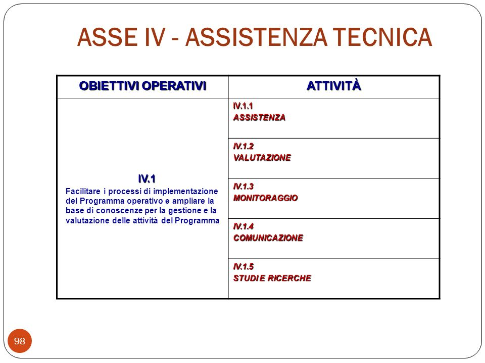 OBIETTIVI OPERATIVI ATTIVITÀ IV.1 Facilitare i processi di implementazione del Programma operativo e ampliare la base di conoscenze per la gestione e la valutazione delle attività del Programma IV.1.1ASSISTENZA IV.1.2VALUTAZIONE IV.1.3MONITORAGGIO IV.1.4COMUNICAZIONE IV.1.5 STUDI E RICERCHE ASSE IV - ASSISTENZA TECNICA 98